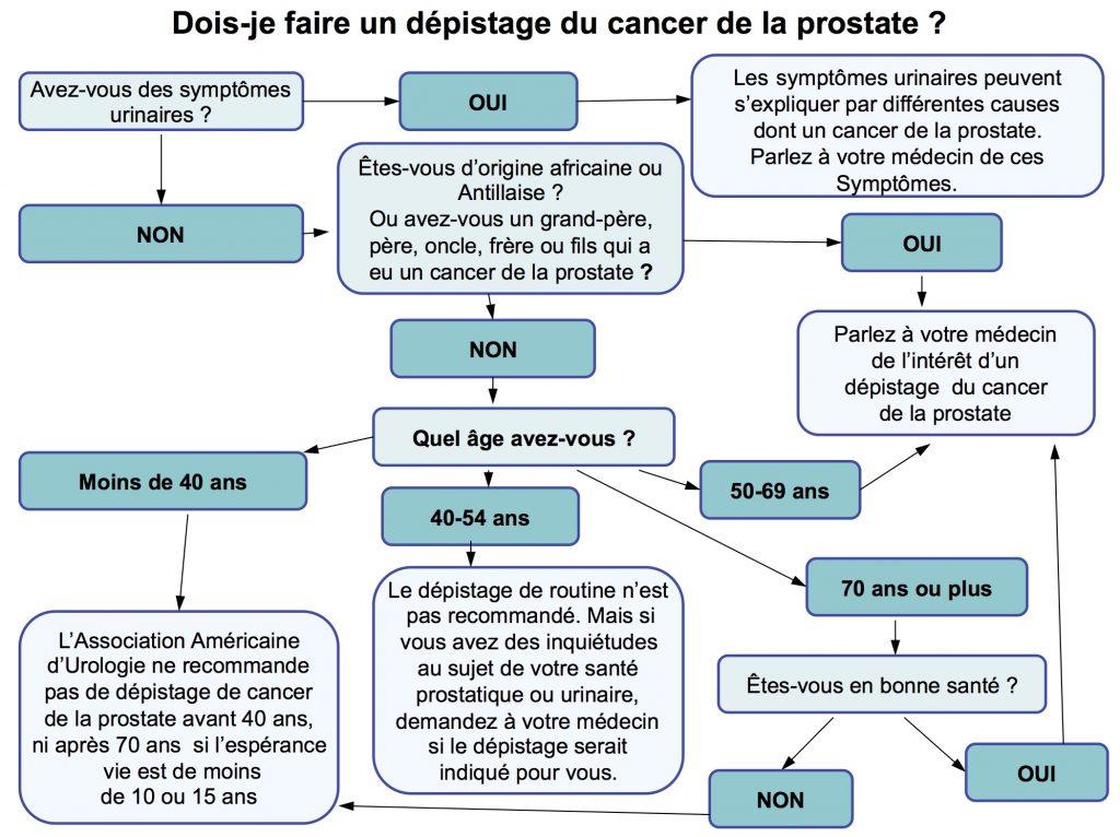 Dois-je dépister le cancer de la prostate ?
